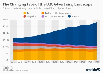 The Changing Face of the U.S. Advertising Landscape