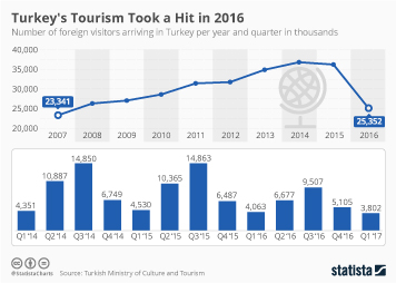 Infographic - Tourism in Turkey