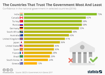Infographic: The Countries That Trust The Government Most And Least  | Statista