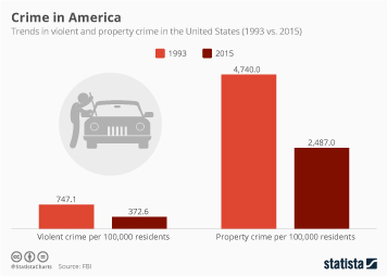 Infographic: Trends in Violent and Property Crime in the United States | Statista