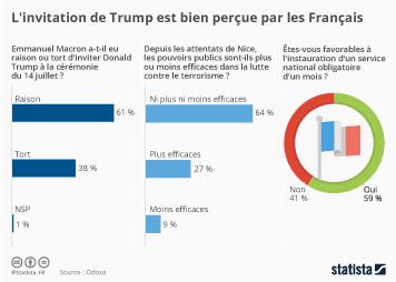 Infographie - L'invitation de Trump est bien perçue par les Français