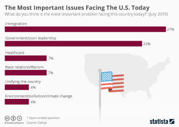 Infographic: The Most Important Issues Facing The U.S. Today | Statista