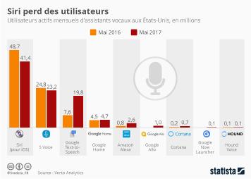 Infographie: Siri perd des utilisateurs  | Statista