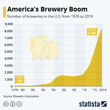 Infographic - America's Brewery Boom