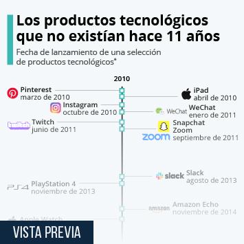 Infografía: Los productos tecnológicos que han marcado la década de 2010 | Statista