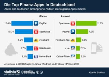 Infografik - Die Top Finanz-Apps in Deutschland