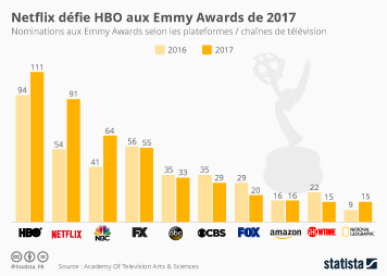 Infographie: Netflix défie HBO aux Emmy Awards | Statista