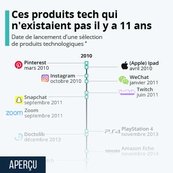Infographie - dates de lancement produits technologiques