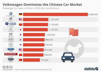 Infographic - Volkswagen Dominates the Chinese Car Market