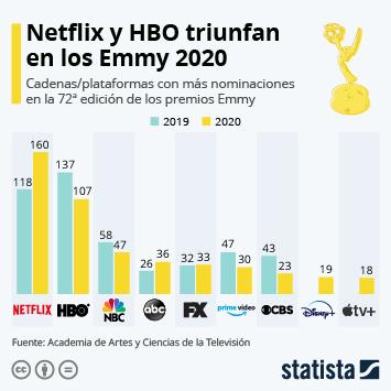 Infografía - Nominaciones a los Emmy de diferentes plataformas y cadenas