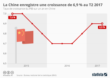 Infographie - Chine : la croissance s'accélère
