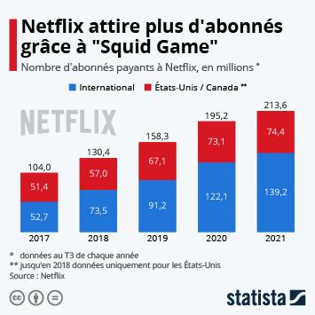 Infographie - Netflix fait le plein d'abonnés à l'international
