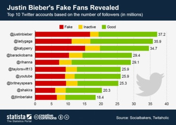 Infographic: Justin Bieber's Fake Fans Revealed | Statista
