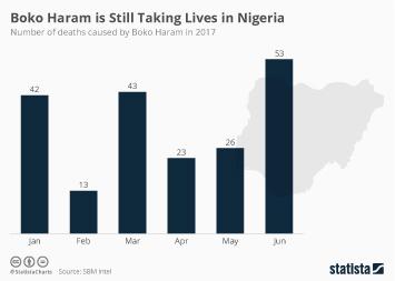 Boko Haram is Still Taking Lives in Nigeria