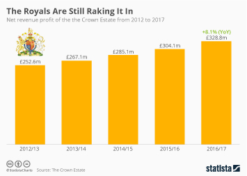 Infographic: The Royals Are Still Raking It In   Statista