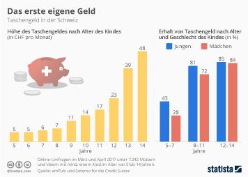 Infografik - Taschengeld in der Schweiz