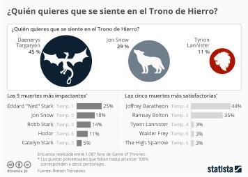 Infografía - Khaleesi, la preferida para el Trono de Hierro