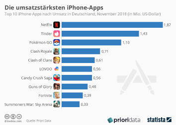 Infografik - Top 10 iPhone Apps nach Umsatz in Deutschland