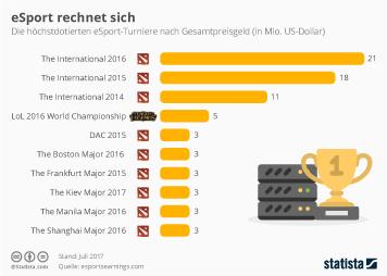 Infografik - höchstdotierte eSport Turniere weltweit