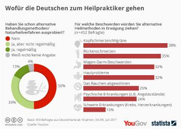 Infografik: Wofür die Deutschen zum Heilpraktiker gehen | Statista