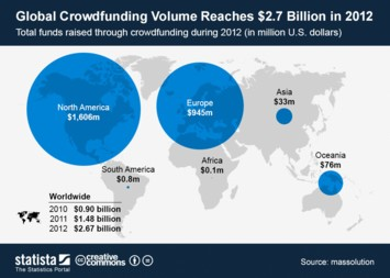 Infographic: Global Crowdfunding Volume Reaches $2.7 Billion in 2012 | Statista