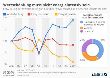 Infografik - Wertschoepfung und Energieverbrauch des deutschen Industriesektors