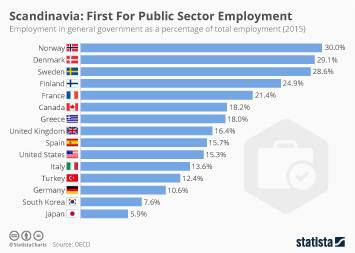 Infographic: Scandinavia: First For Public Sector Employment  | Statista