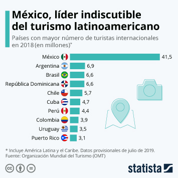 Infografía: México, líder indiscutible del turismo receptor en Latinoamérica | Statista