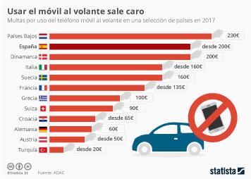 Infografía - España, uno de los países europeos con mayores multas por uso del móvil