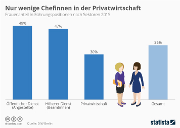 Infografik - Frauenanteil in Fuehrungspositionen