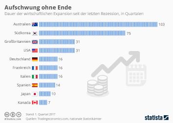 Infografik - Dauer der wirtschaftlichen Expansion seit der letzten Rezession