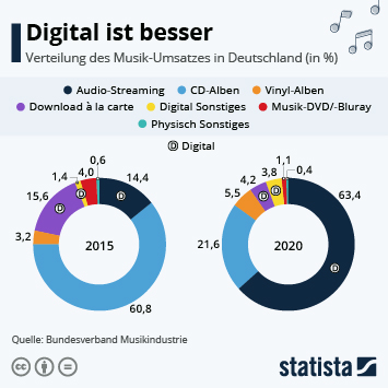 Infografik: Audio-Streaming wächst rasant | Statista
