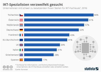 Infografik: IKT-Spezialisten verzweifelt gesucht | Statista