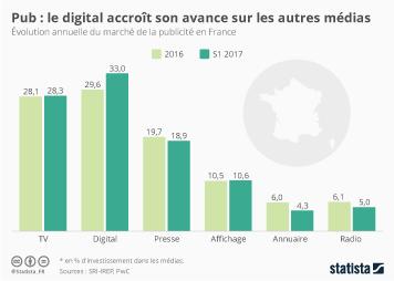 Infographie - Pub : le digital accroît son avance sur les autres médias