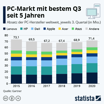 Infografik - Weltweiter PC-Absatz