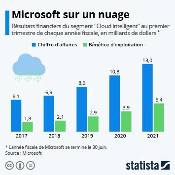 Infographie: Microsoft sur un nuage | Statista