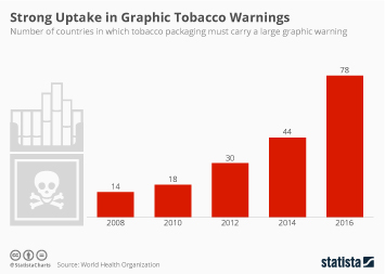 Infographic - Strong Uptake in Graphic Tobacco Warnings