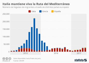 Infografía - Italia, principal país de entrada en la Ruta del Mediterráneo