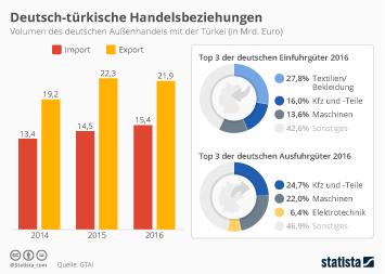 Infografik - Deutsch-türkische Handelsbeziehungen