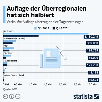 Axel Springer von Printkrise besonders betroffen