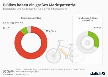 Infografik - Besitzstand und das Kaufpotenzial für E-Bikes in Deutschland