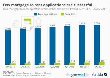 Infographic: Few mortgage to rent applications are successful | Statista