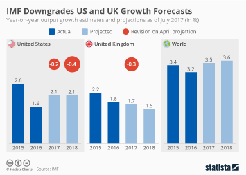 Infographic - IMF Downgrades US and UK Growth Forecasts