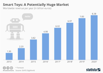 Link to Smart Toys – A Huge Market Potentially in Danger? Infographic