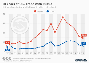 Infographic: 20 Years of U.S. Trade With Russia   Statista