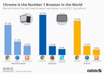 Infographic: Chrome Is the Number 1 Browser in the World | Statista