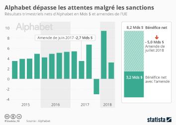 Infographie: Alphabet dépasse les attentes malgré les sanctions | Statista