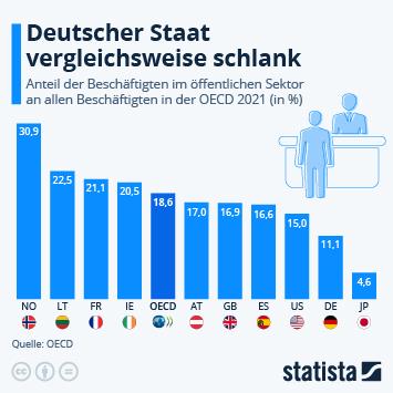 Infografik - Beschäftigte im öffentlichen Dienst in ausgewählten Ländern