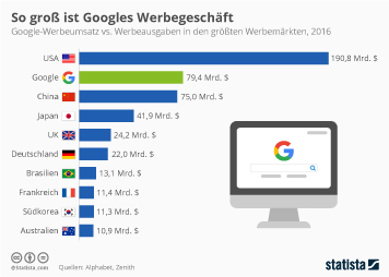 Infografik - Google Werbeumsatz vs Werbeausgaben in den größten Werbemärkten