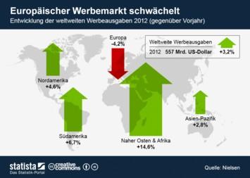 Infografik - Entwicklung der weltweiten Werbeausgaben